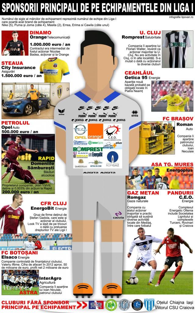Sponsorii de pe tricourile din Liga I