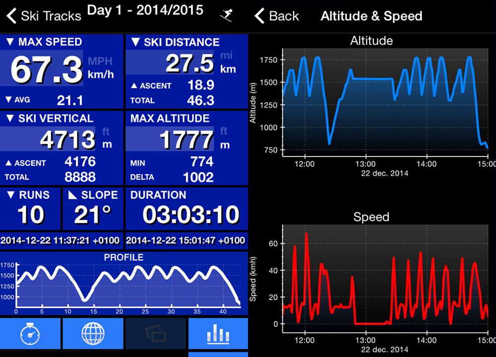 Datele aplicației Ski Tracks pentru ziua de schi la Semmering Stuhleck