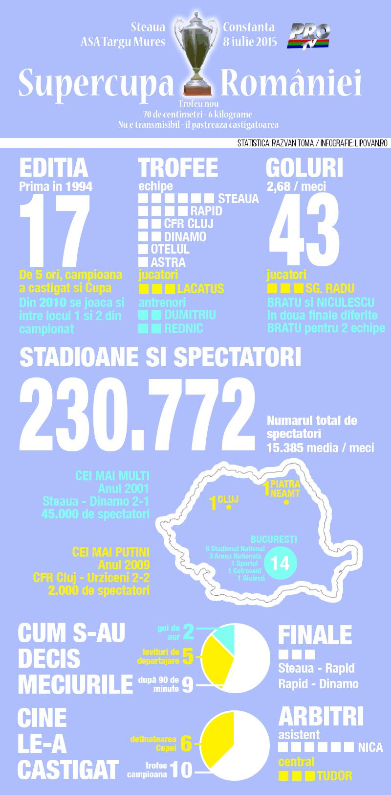 infografic supercupa